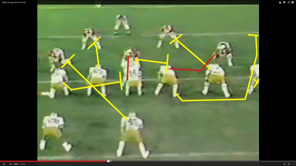 The blocking scheme: Right tackle blocks down on star MLB Brian Bosworth.  Right guard pulls and looks for work. Center posts on star nose guard Tony Casillas, then walls off the defensive tackle.  Left guard goes for the other MLB.  The left tackle pulls and traps Casillas, while the fullback walls the other defensive tackle to the outside.