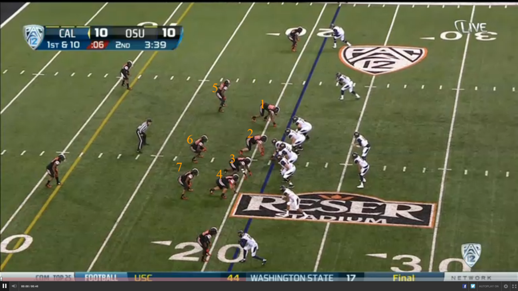 Oregon State is lined up in a typical 2 safety shell, with safeties on the inside shade of the #2 receivers, OLBs splitting the distance between #2 and the offensive tackle, and the cornerbacks in press coverage.  With the outside linebackers so close to the box, Oregon State would appear to have a numbers advantage against the run.  Their front seven remains close to the ball (though both OLBs are slightly outside the box), while Cal only has 5 offensive linemen to block the interior, with no lead backs or tight ends to help counterbalance the Oregon State front.