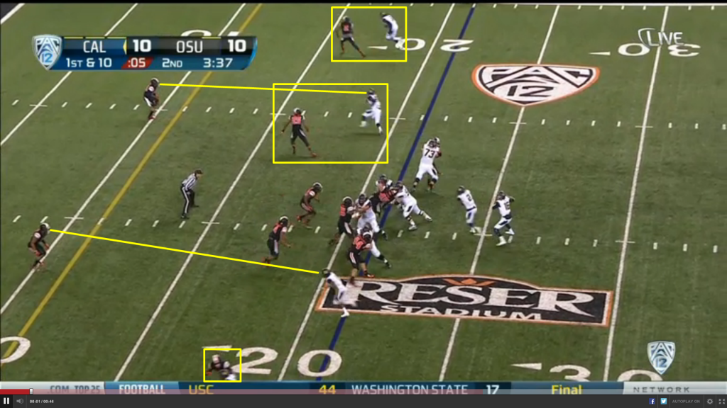 After the ball is handed off, we see that the Beavers have already lost both CBs.  Both have their backs turned, defending pass patterns.  Even worse, their playside outside linebacker has turned his back to the ball, and is covering a slot receiver on a quick out route.  Both safeties are eyeing the slot receivers.