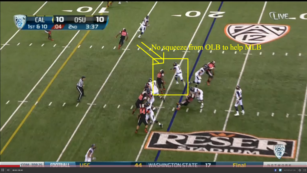 Notice that the Cal offensive line hasn't manhandled anybody - they simply put bodies on bodies.  The Oregon State middle linebacker has filled his gap decently well - but there is no help from the playside linebacker or safety to squeeze the play, and Lasco easily scoots outside.  No support means that nothing is squeezed to the middle of the field, effectively rendering meaningless any pursuit from the Oregon State front.
