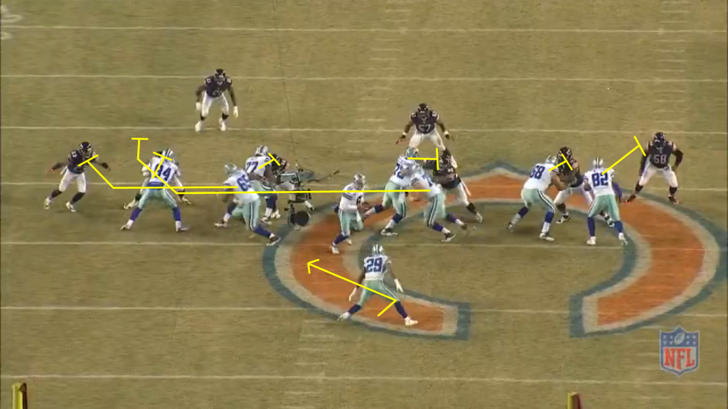 One of the best plays in the Cowboys run game has been their counter, which has become an essential (and prolific) compliment to their zone game.  Their counter resembles a classic pin and pull scheme, with both guards pulling as the remaining blockers pin down the defenders shaded to the right.  Murray and Tony Romo simulate their initial footwork of the Cowboy zone package to set up the counter.